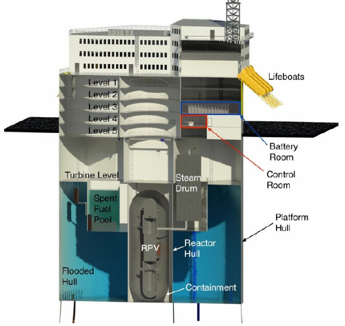 cross section of offshore floating nuclear plant