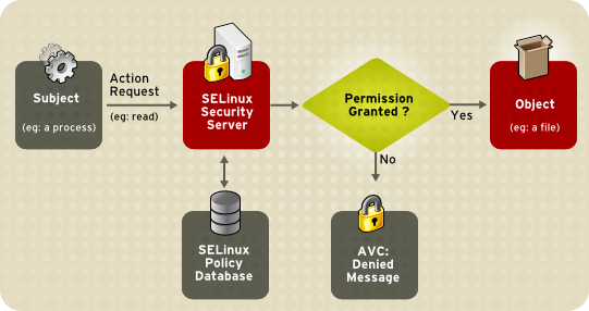 43 2  Introduction to SELinux