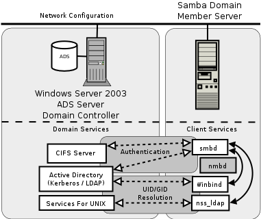 Chapter 7  Adding Domain Member Servers and Clients