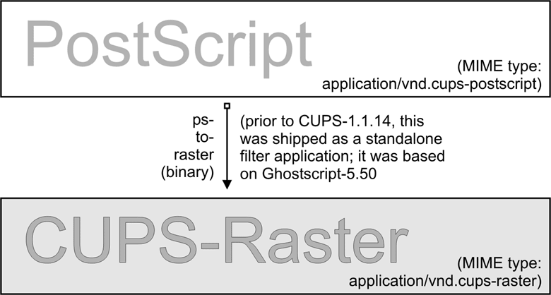Chapter 21  CUPS Printing Support