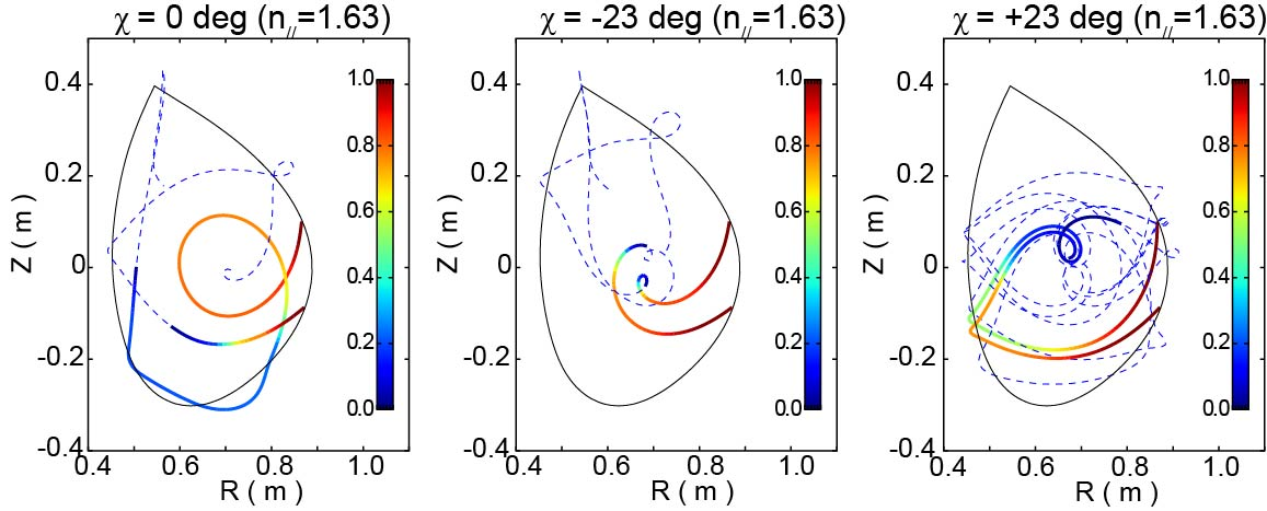 Examples of different ray trajectories resulted from the change in the initial angle (χ = 0 deg -23 deg, +23 deg from left to right) of the perpendicular wave-vector with respect to the grad-psi vector that is normal to the flux surface. C-Mod. f = 4.6 GHz, and n$_{//}$ = 1.63.