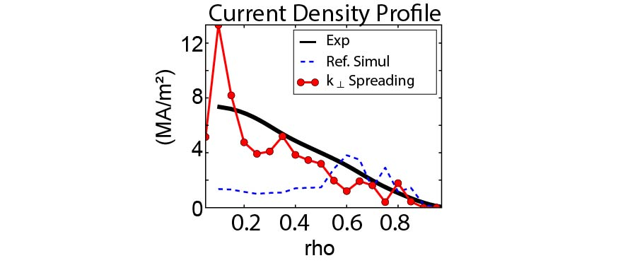C-Mod experimental RF current profile in black and modeled profile with (in red) and without (in blue dashed line) the rotation of the perpendicular wave-vector by ~-20 deg.