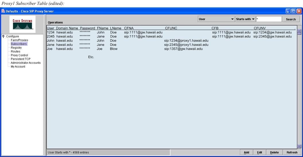 SIP edu Cookbook : Configuring Cisco SIP Proxy Server