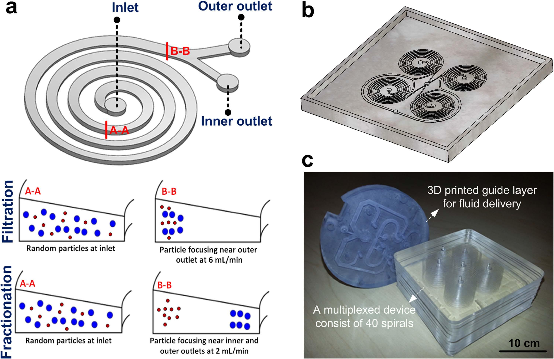Smart Biosystems And Micromechanics Biosym