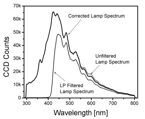 Mit Spectroscopy Fasteem