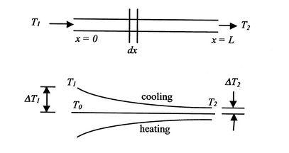 18 5 Heat Exchangers