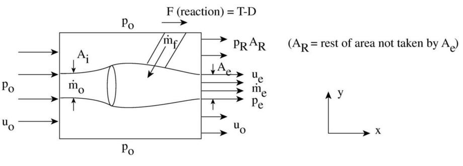 10 3 Application of the Momentum Equation to an Aircraft Engine