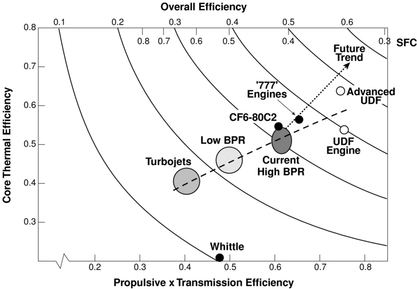 11 5 Trends In Thermal And Propulsive Efficiency