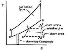 Combined Cycle Power Plant Ts Diagram - Wiring Diagram Page