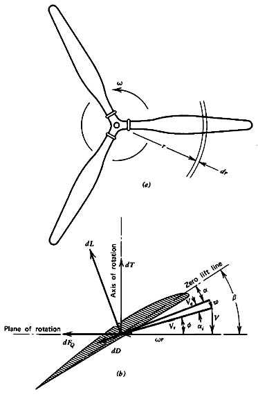 unified propulsion lecture 1 Allison Propeller Schematic