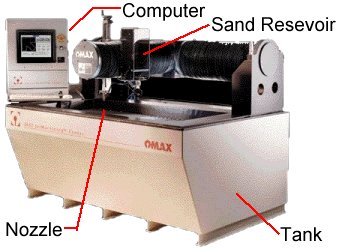 2 972 How an Abrasive Waterjet Cutter Works