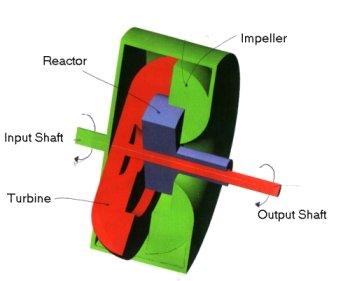 detail of torque converter components