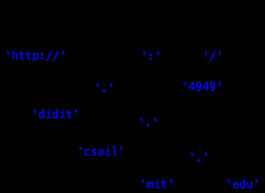 Reading 17: Regular Expressions & Grammars