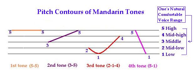 Mandarin tones in one of the hardest languages to learn
